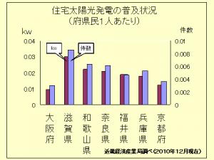 太陽光発電の普及大阪は最低